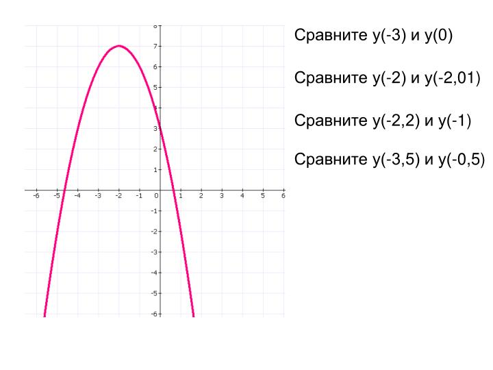 Сравните у(-3) и у(0)