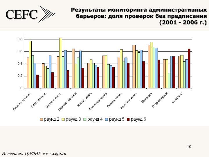 Результаты мониторинга административных барьеров: доля проверок без предписания (2001 - 2006 г.)