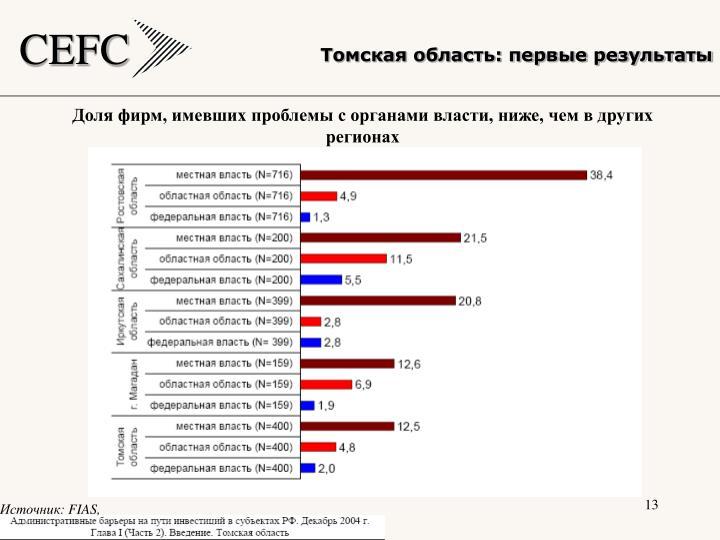Томская область: первые результаты