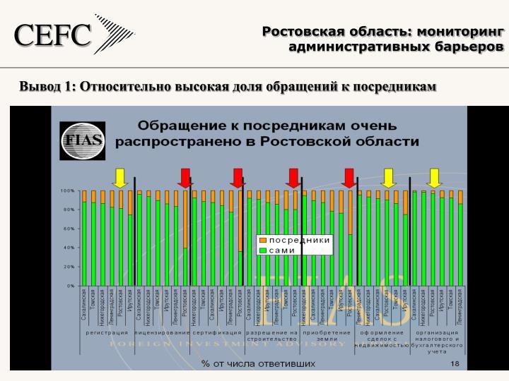 Ростовская область: мониторинг административных барьеров