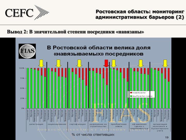 Ростовская область: мониторинг административных барьеров (2)