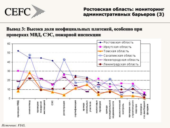 Ростовская область: мониторинг административных барьеров (3)