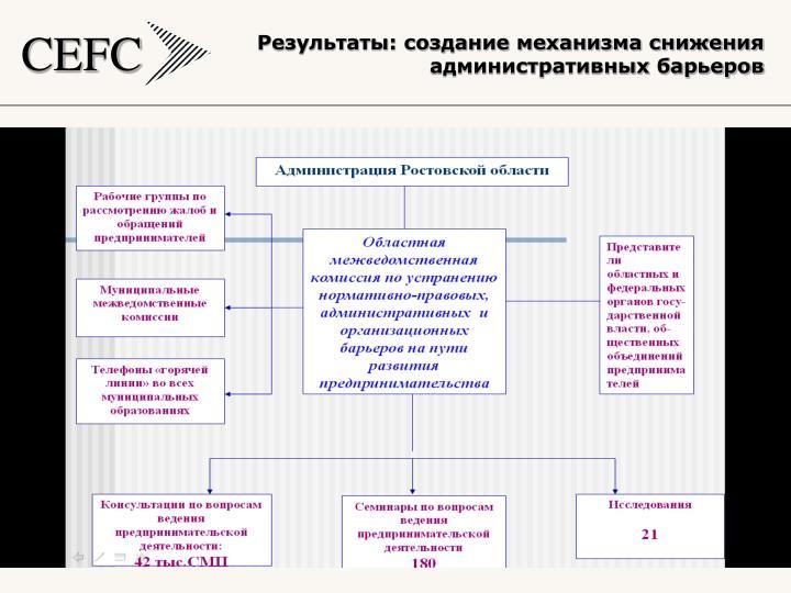 Результаты: создание механизма снижения административных барьеров