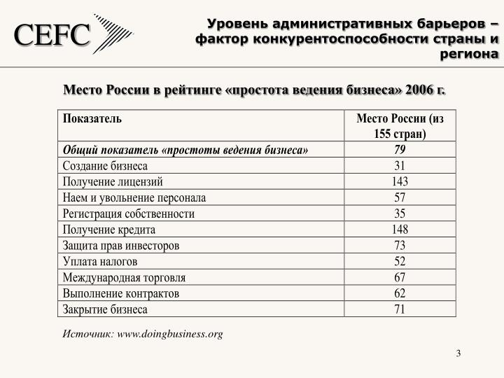 Уровень административных барьеров – фактор конкурентоспособности страны и региона