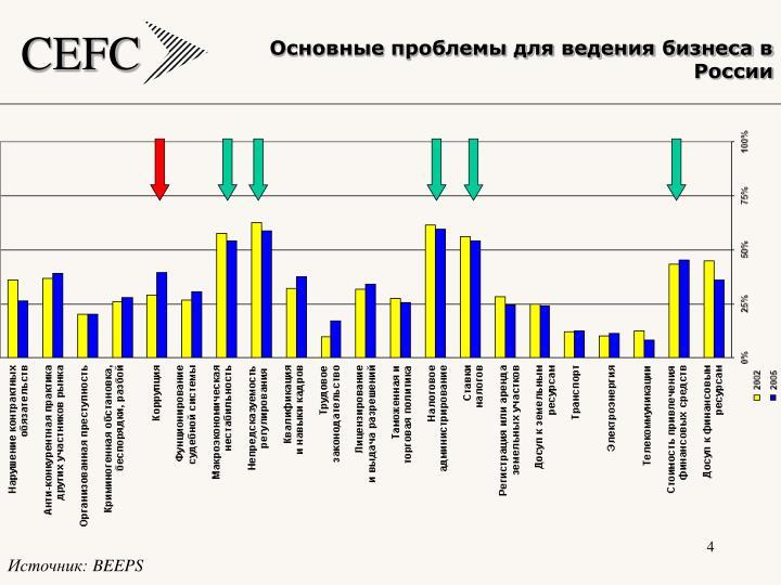 Основные проблемы для ведения бизнеса в России