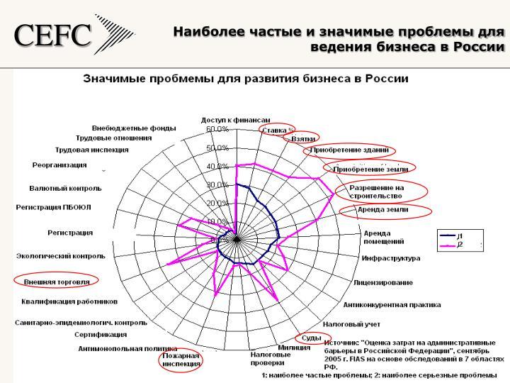 Наиболее частые и значимые проблемы для ведения бизнеса в России