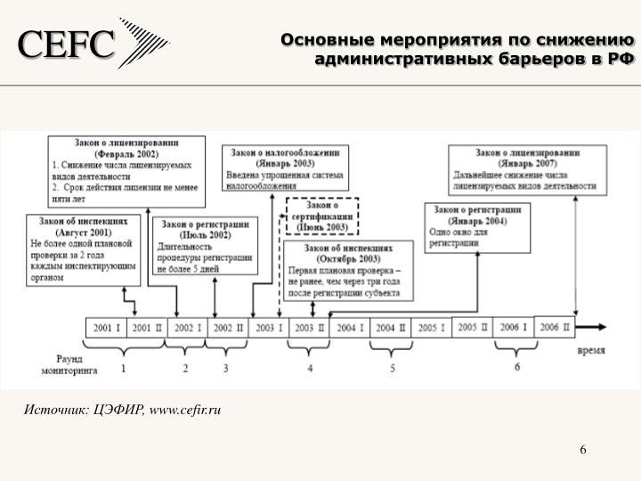 Основные мероприятия по снижению административных барьеров в РФ