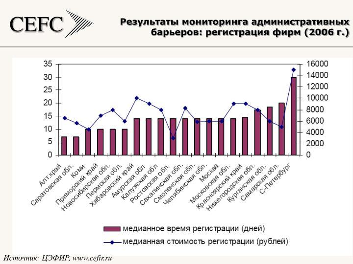 Результаты мониторинга административных барьеров: регистрация фирм (2006 г.)