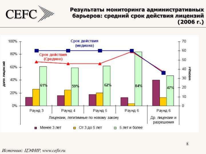 Результаты мониторинга административных барьеров: средний срок действия лицензий (2006 г.)