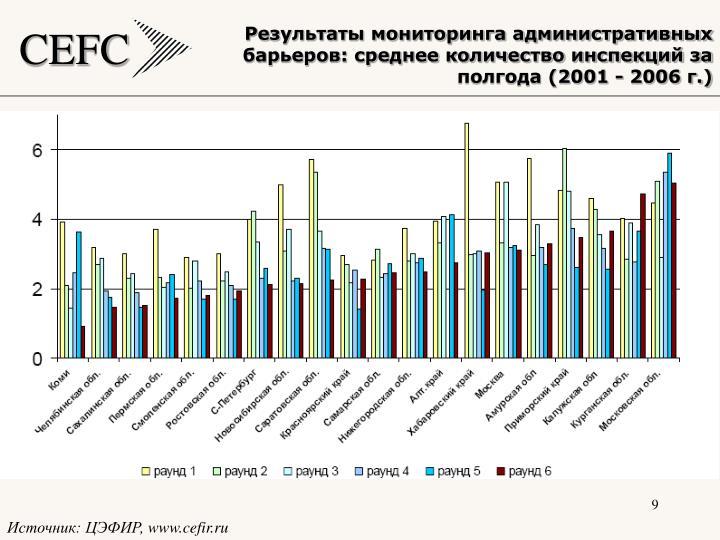 Результаты мониторинга административных барьеров: среднее количество инспекций за полгода (2001 - 2006 г.)