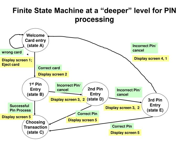 "Finite State Machine at a ""deeper"" level for PIN processing"