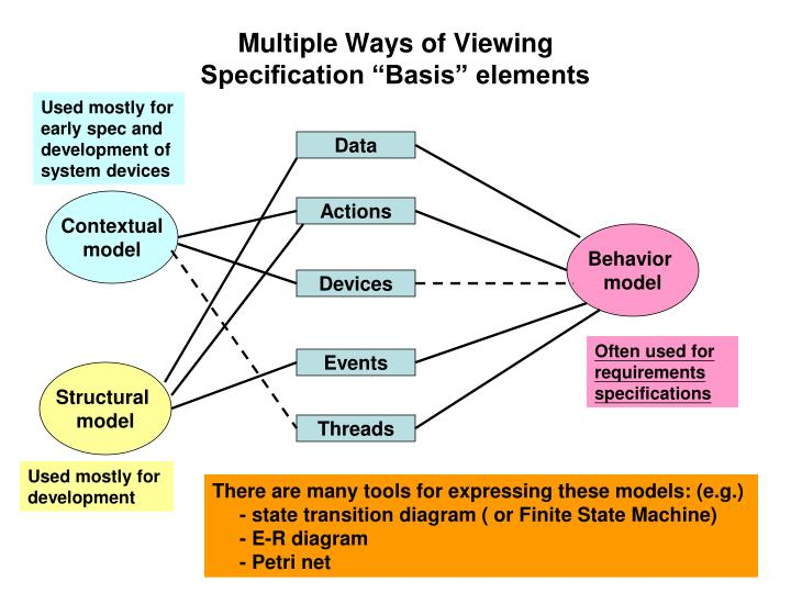 Multiple Ways of Viewing