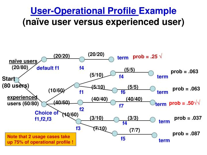 User-Operational Profile
