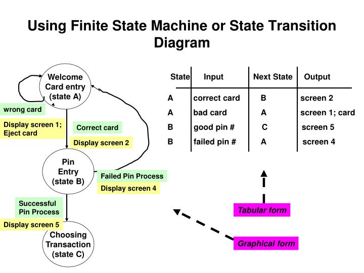 Using Finite State Machine or State Transition Diagram