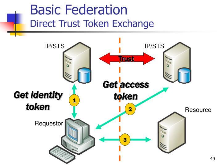 Basic Federation