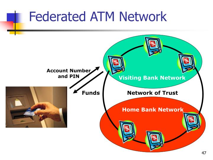 Federated ATM Network