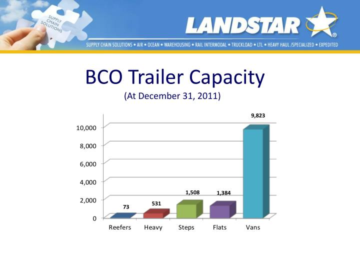 BCO Trailer Capacity