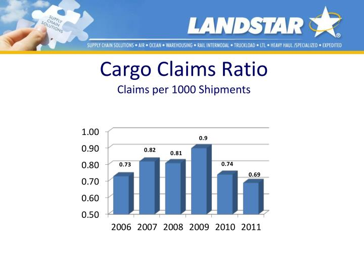 Cargo Claims Ratio