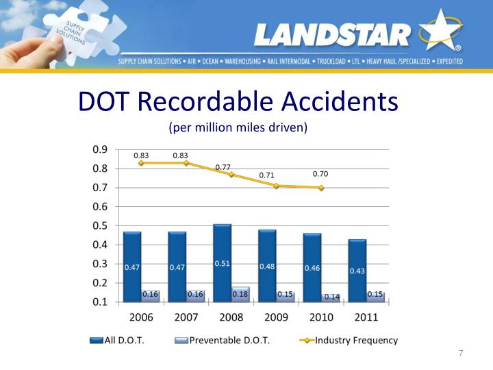 DOT Recordable Accidents