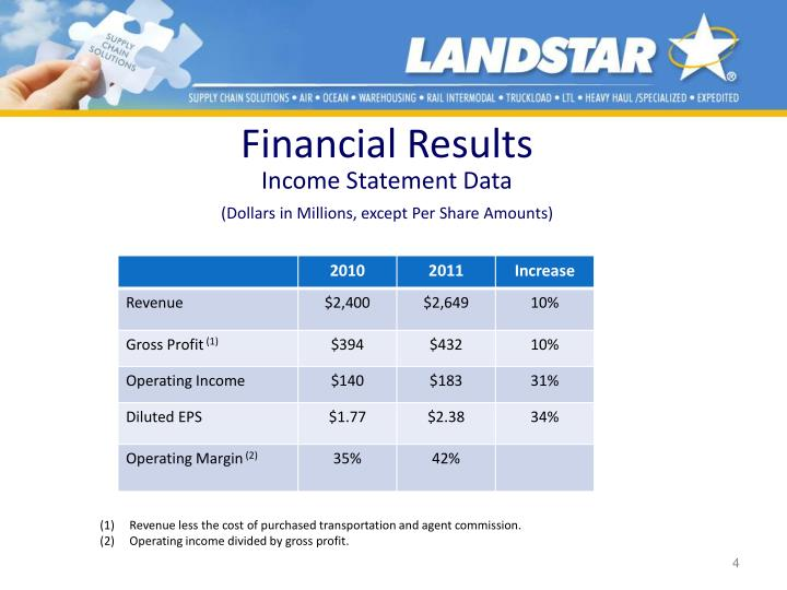 Financial Results