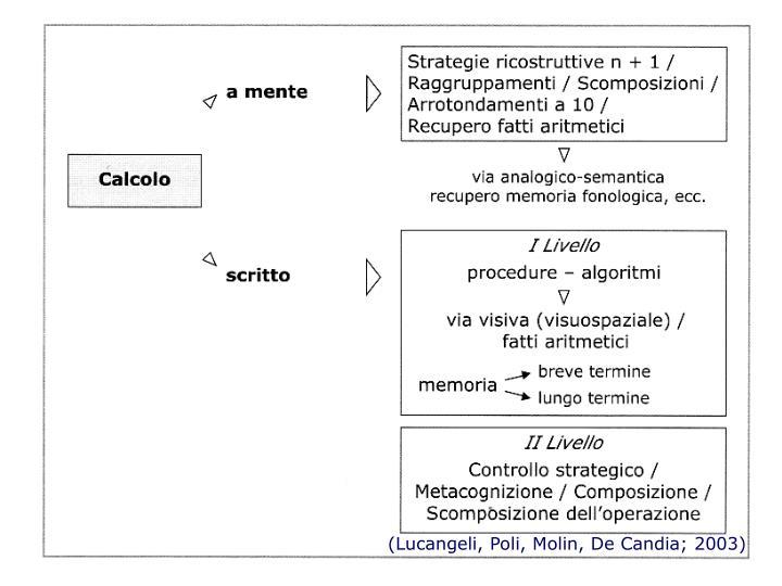 (Lucangeli, Poli, Molin, De Candia; 2003)