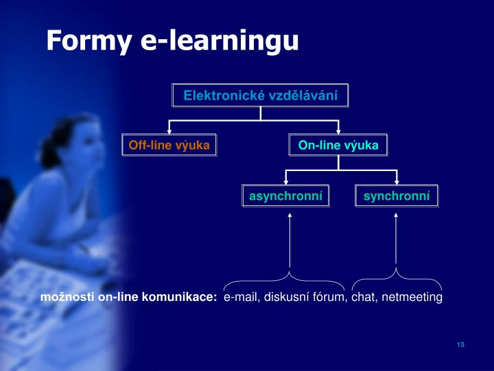 Formy e-learningu