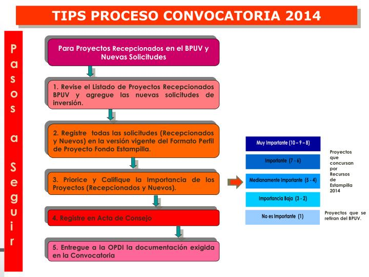 TIPS PROCESO CONVOCATORIA 2014