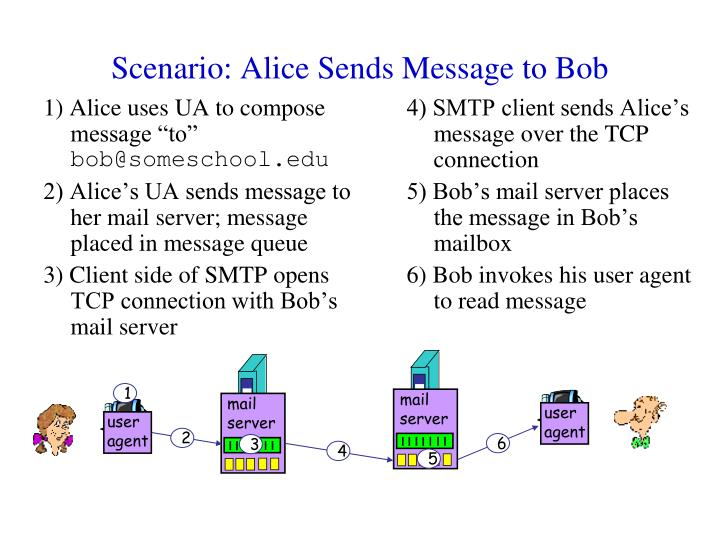 "1) Alice uses UA to compose message ""to"""