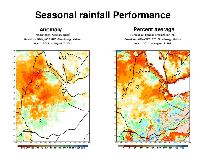 Seasonal rainfall Performance
