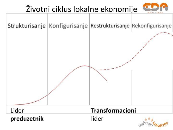 Životni ciklus lokalne ekonomije