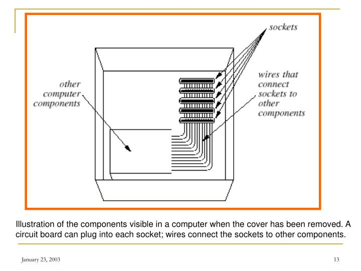 Illustration of the components visible in a computer when the cover has been removed. A circuit board can plug into each socket; wires connect the sockets to other components.