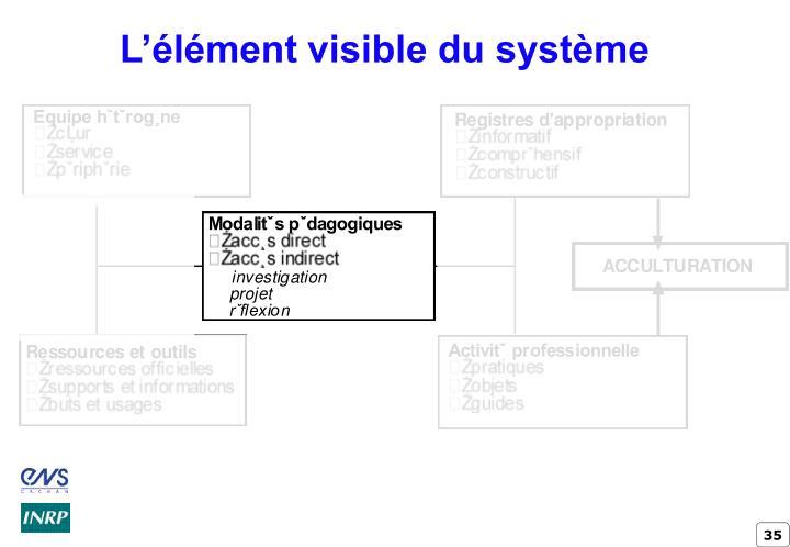 L'élément visible du système