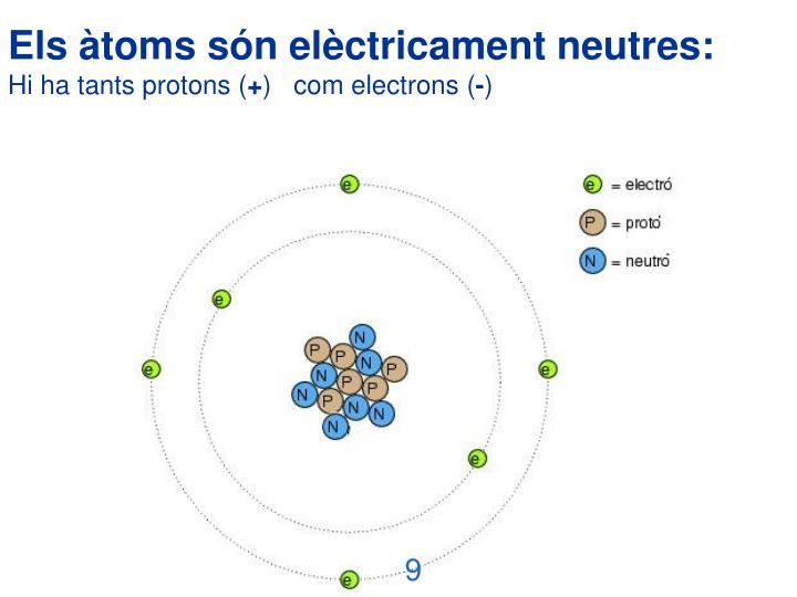 Els àtoms són elèctricament neutres: