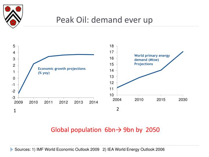 Peak Oil: demand ever up