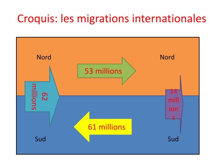 Croquis: les migrations internationales