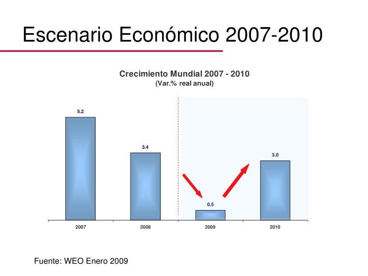 Escenario Económico 2007-2010
