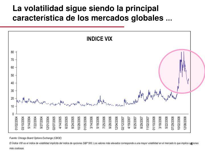 La volatilidad sigue siendo la principal caracter