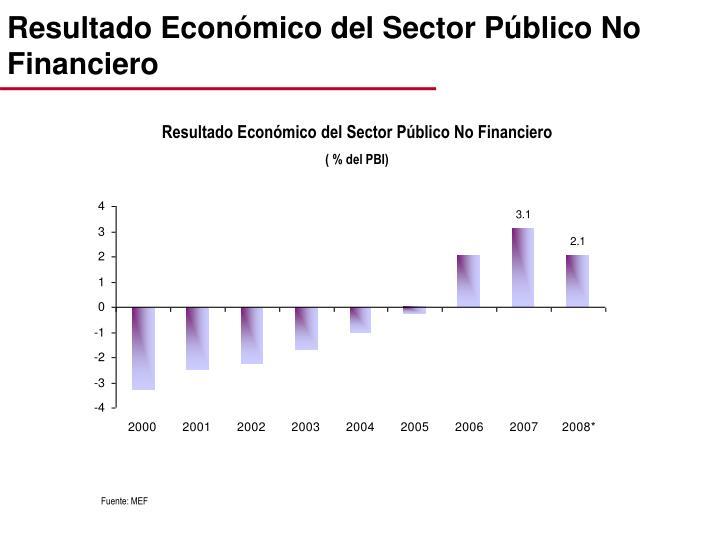Resultado Económico del Sector Público No Financiero