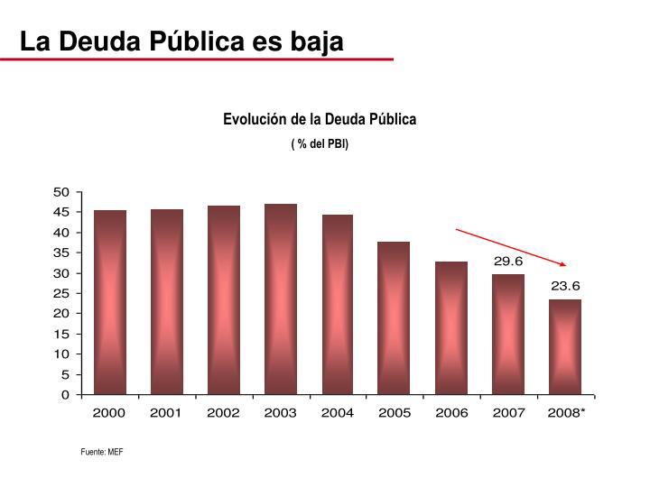 La Deuda Pública es baja