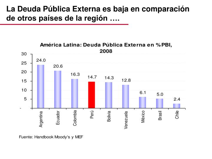 La Deuda Pública Externa es baja en comparación de otros países de la región ….