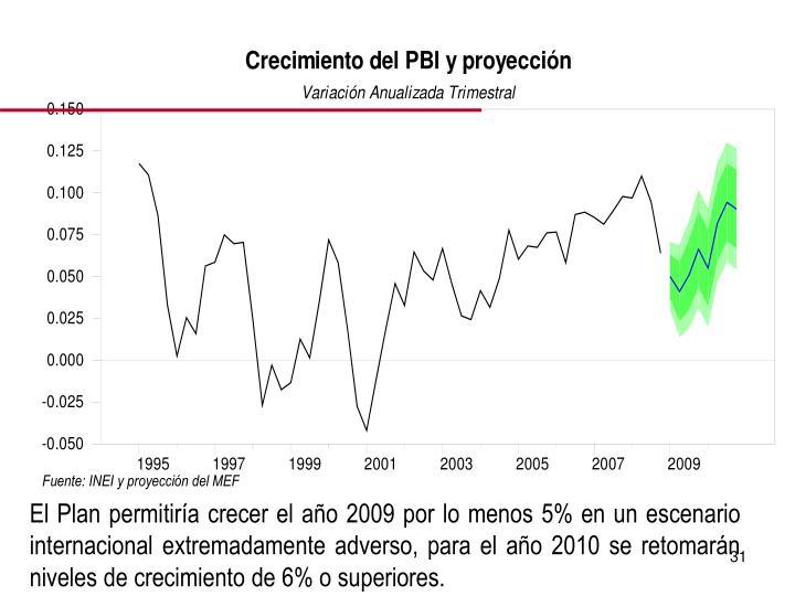 Fuente: INEI y proyección del MEF