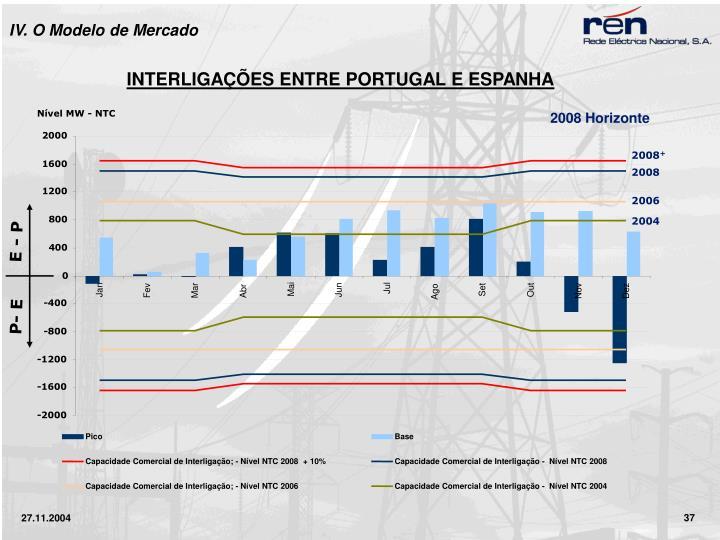 Nível MW - NTC