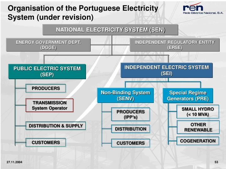Organisation of the Portuguese Electricity System (under revision)