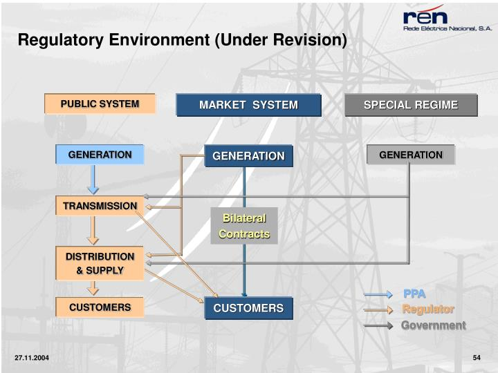 Regulatory Environment (Under Revision)