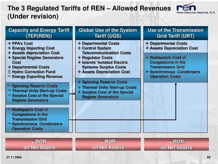 The 3 Regulated Tariffs of REN – Allowed Revenues