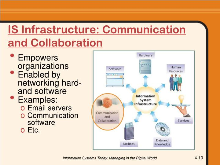 IS Infrastructure: Communication and Collaboration