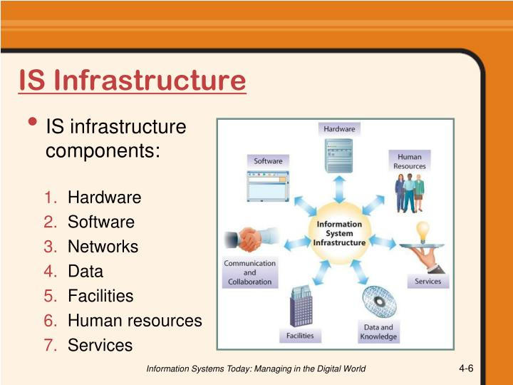 IS Infrastructure