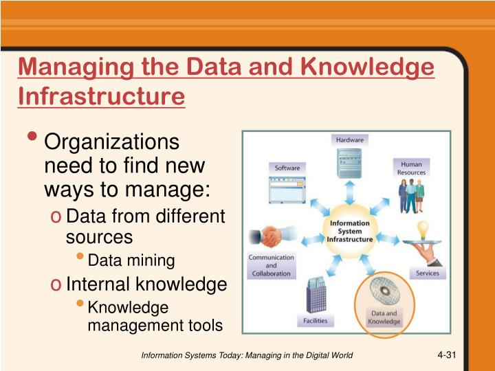 Managing the Data and Knowledge Infrastructure