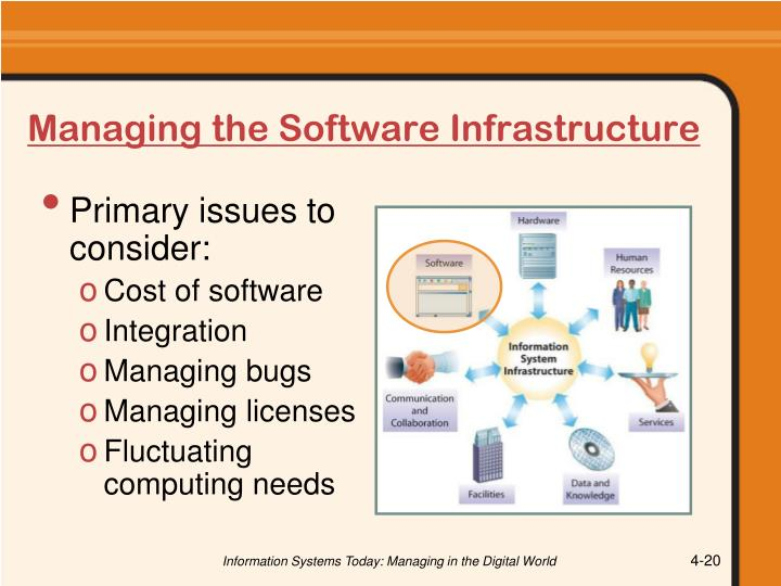 Managing the Software Infrastructure