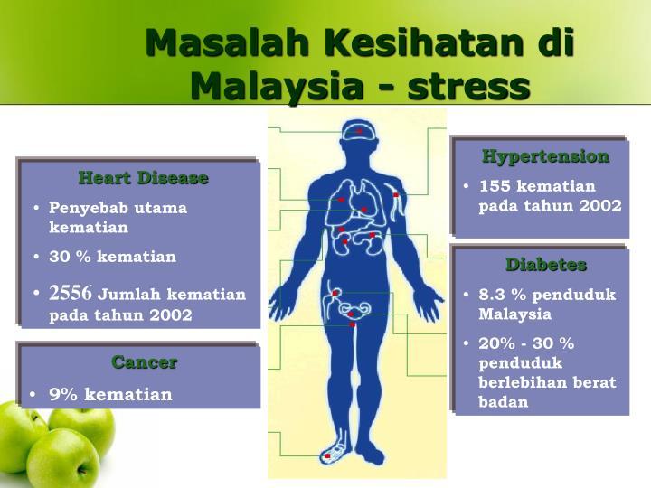 Masalah Kesihatan di Malaysia - stress